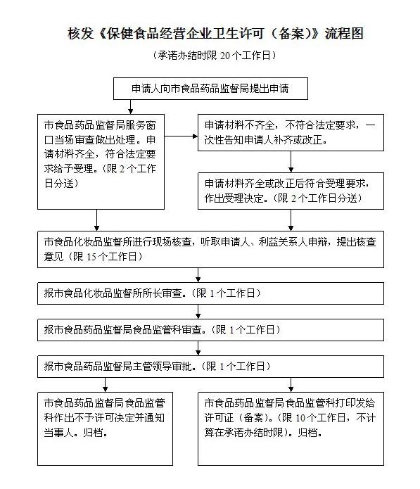 核发《保健食品经营企业卫生许可(备案)》流程图