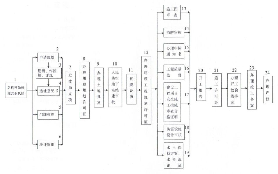 东港市基本建设项目办理流程图说明   工商局:   1、事项名称:企业名称预先核准   办理部门:行政中心工商局窗口   联系电话:7149026   前置条件:申请,应当由全体投资人指定的代表或者委托的代理人,向有名称管辖权的工商行政管理机关提交企业名称预先核准申请书。企业名称预先核准申请书载明有:企业名称、住所、注册资本、经营范围、投资人名称或者姓名、投资额和投资比例、授权委托书意见(指定的代表或者委托的代理人姓名、权限和期限),并由全体投资人签名盖章。并且提交投资人、指定的代表或者委托的代理人
